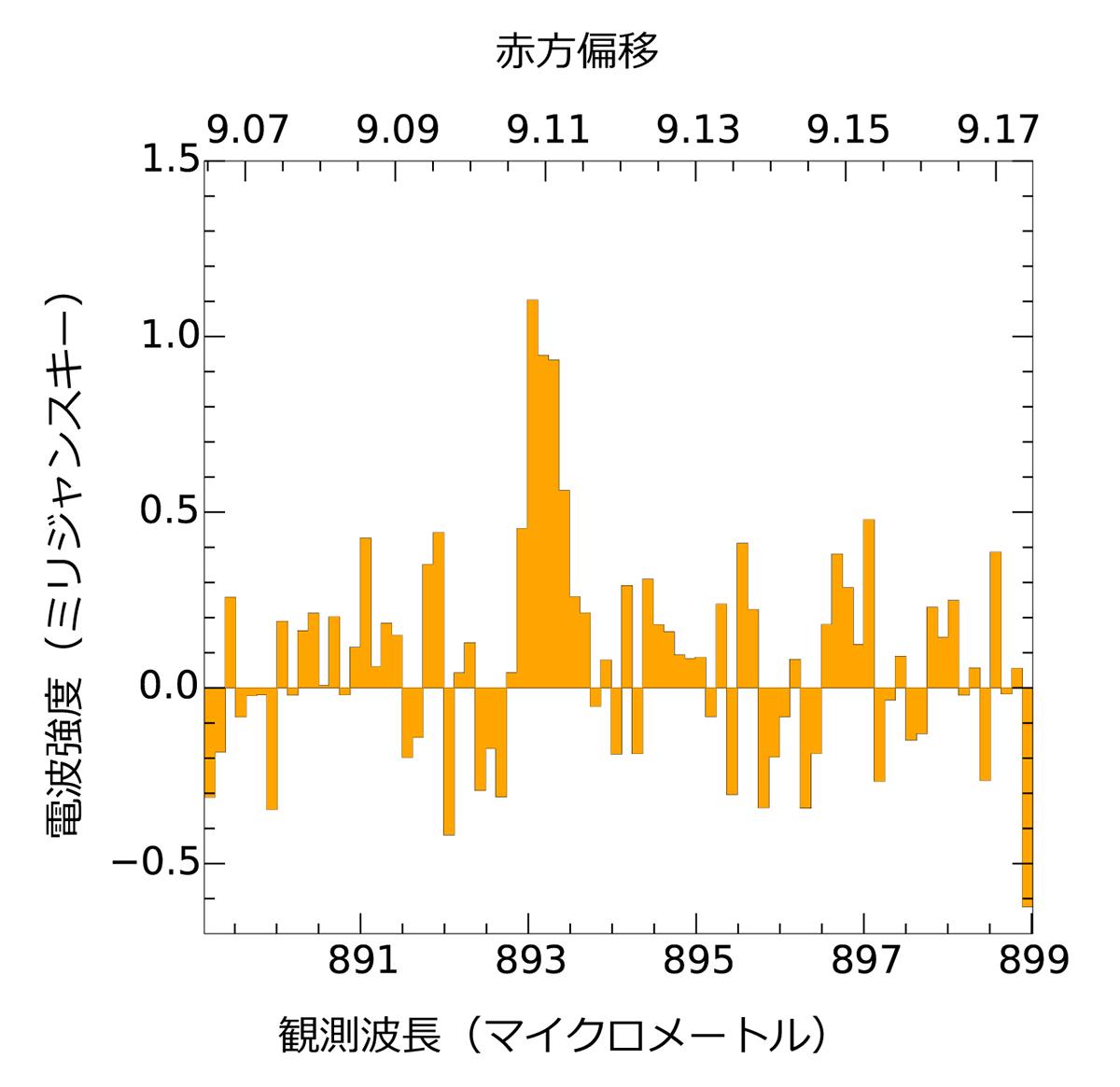 アルマ望遠鏡がとらえた、銀河MACS1149-JD1からの酸素の電波スペクトル。銀河を出た時は波長88マイクロメートルの赤外線でしたが、アルマ望遠鏡による観測では波長0.893ミリメートルの電波としてとらえられました。赤方偏移は、宇宙膨張による波長の伸びをあらわす数値であり、赤方偏移zの銀河からの光は、波長が(1+z)倍になって地球にとどきます。© ALMA (ESO/NAOJ/NRAO), Hashimoto et al.